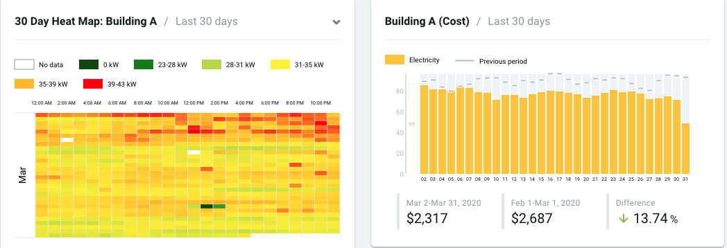 Building A's Heat Map and cost consumption for 30 days