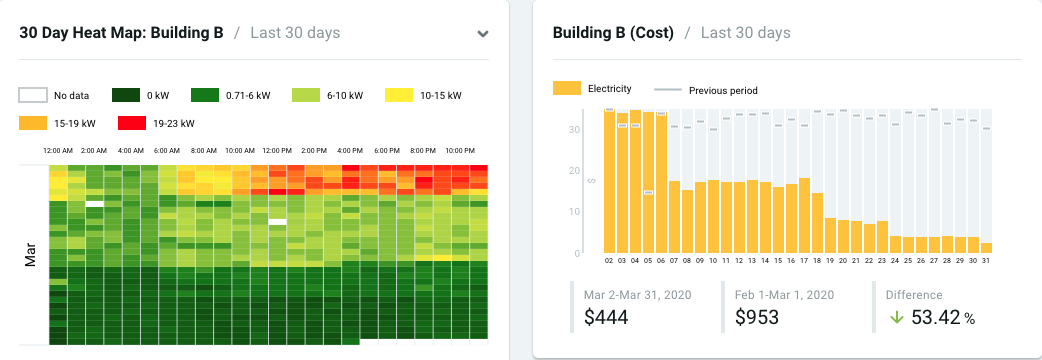 Building B's Heat Map and cost consumption for 30 days