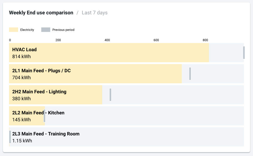 Our HVAC, main room plus, and lighting are all using less electricity compared to the previous period!