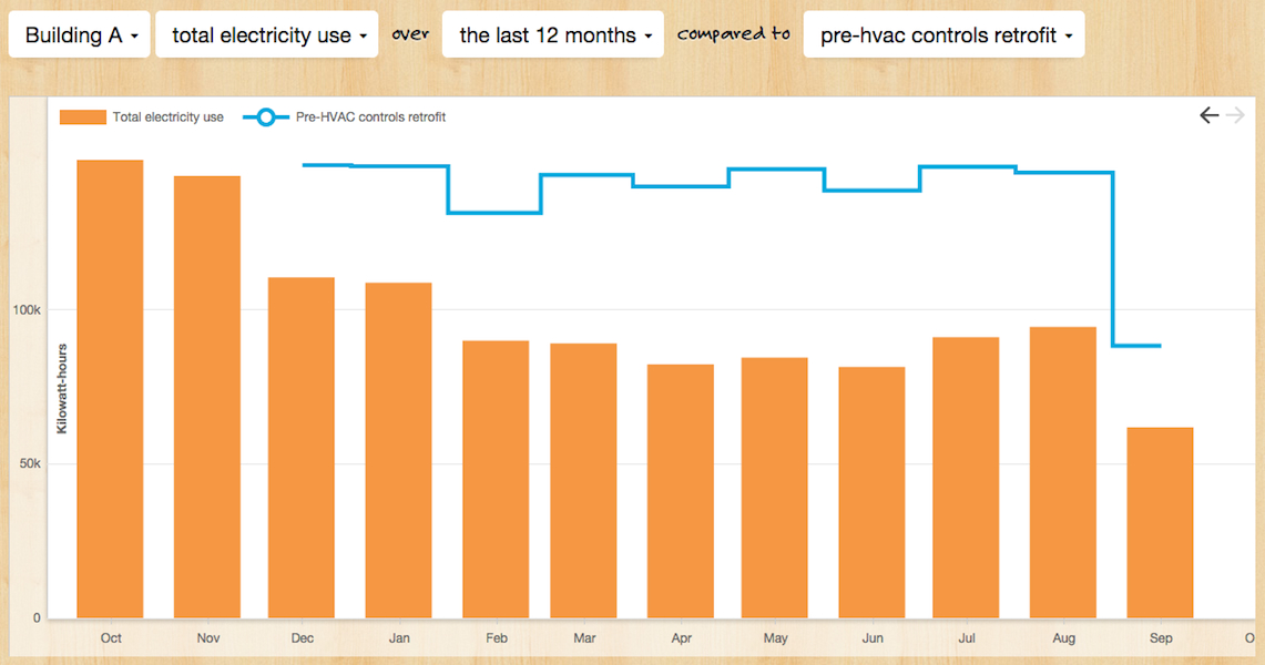 <p>Media company's Trend Analysis App showing consumption compared to a pre-retrofit baseline period.</p>