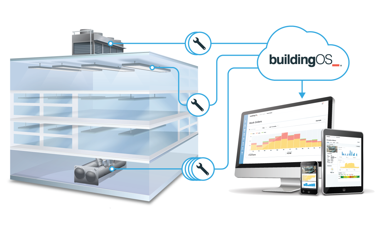 Facility Management System in action