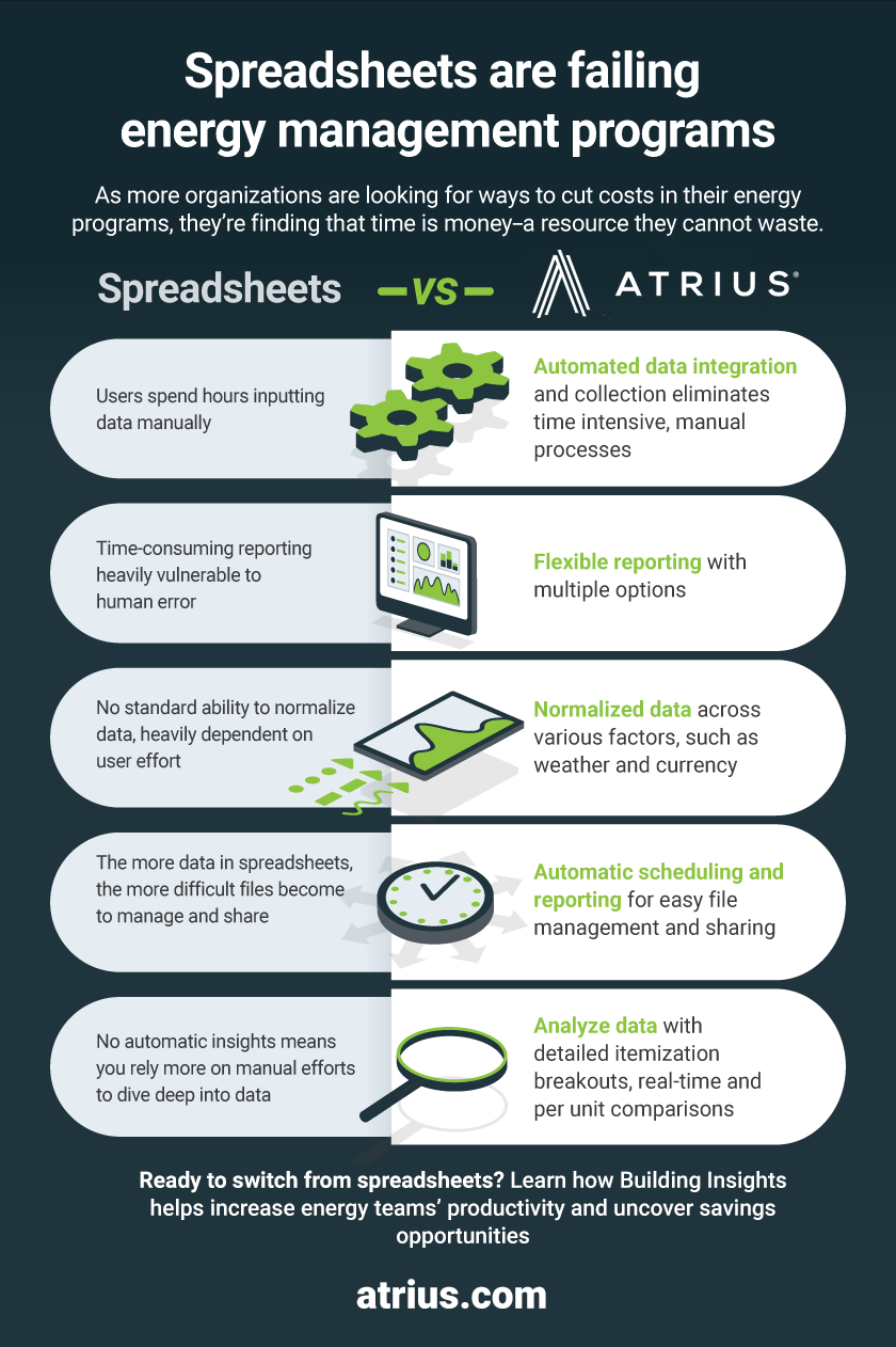 5 ways spreadsheets fail energy teams compared to Building Insights